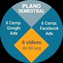 Plano Trimestral - 6 campanhas Google Ads, 6 campanhas Facebook Ads e 6 vídeos 60 seg